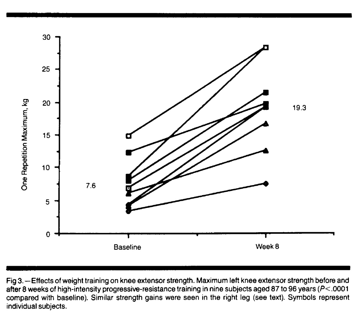 exercise slows the ageing process muscle strength improvement follows resistance  training
